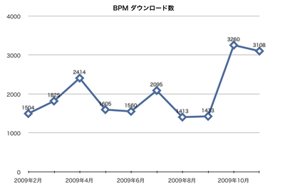 BPMダウンロード数